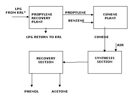 Manufacturing Process Hindustan Organic Chemicals Limited